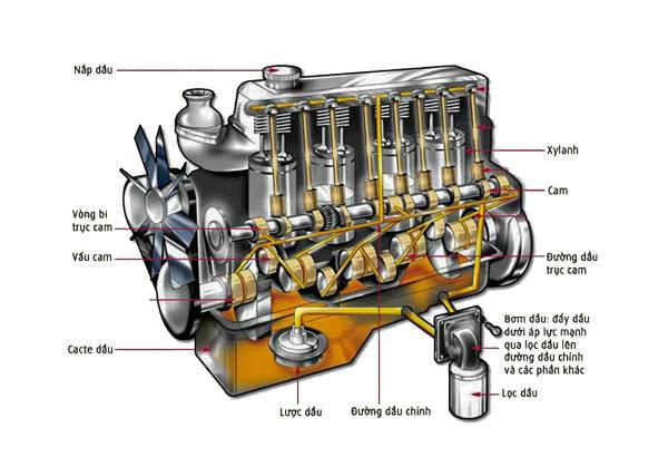 hoạt động của bộ lọc dầu ô tô